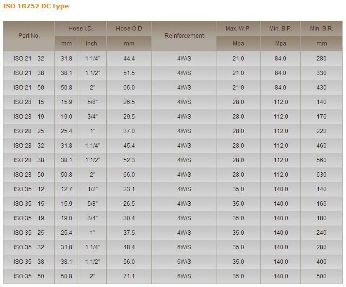 Ống thủy lực YOKOHAMA 4W - ISO28 - ISO35